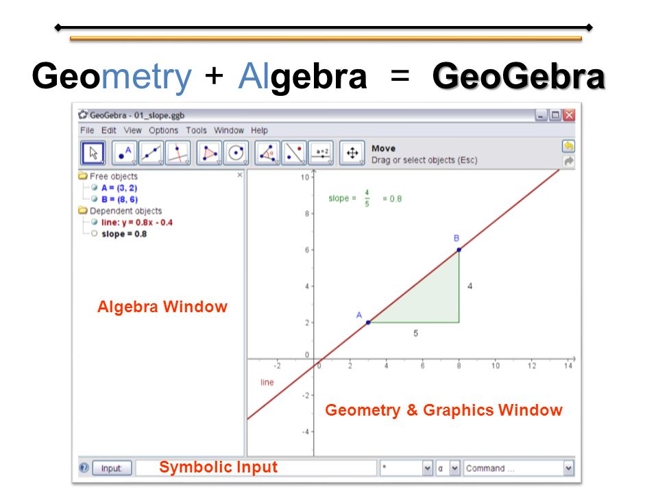 GeoGebra = GeoGebraGeometry +Algebra Geometry & Graphics Window Algebra Window Symbolic Input