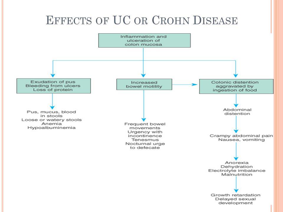 E FFECTS OF UC OR C ROHN D ISEASE