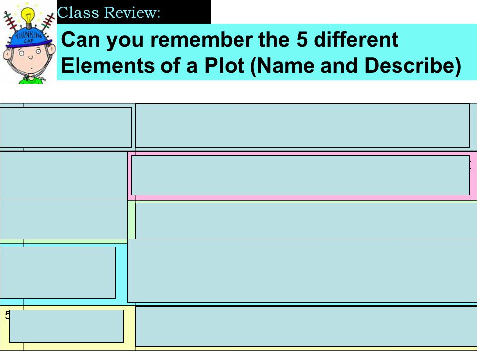 Can you remember the 5 different Elements of a Plot (Name and Describe) Class Review: 1) Exposition -Introduce the Setting and the Characters -Sets up or hints at the conflict 2) Rising Action -Shows how the conflict becomes more difficult -Builds suspense 3) Climax -The most exciting point, the turning point -Makes the outcome of the conflict clear 4) Falling Action -Eases the tension -Shows how the main character resolves the conflict 5) Resolution -Reveals how everything turns out -Sometimes ends with a surprise twist!