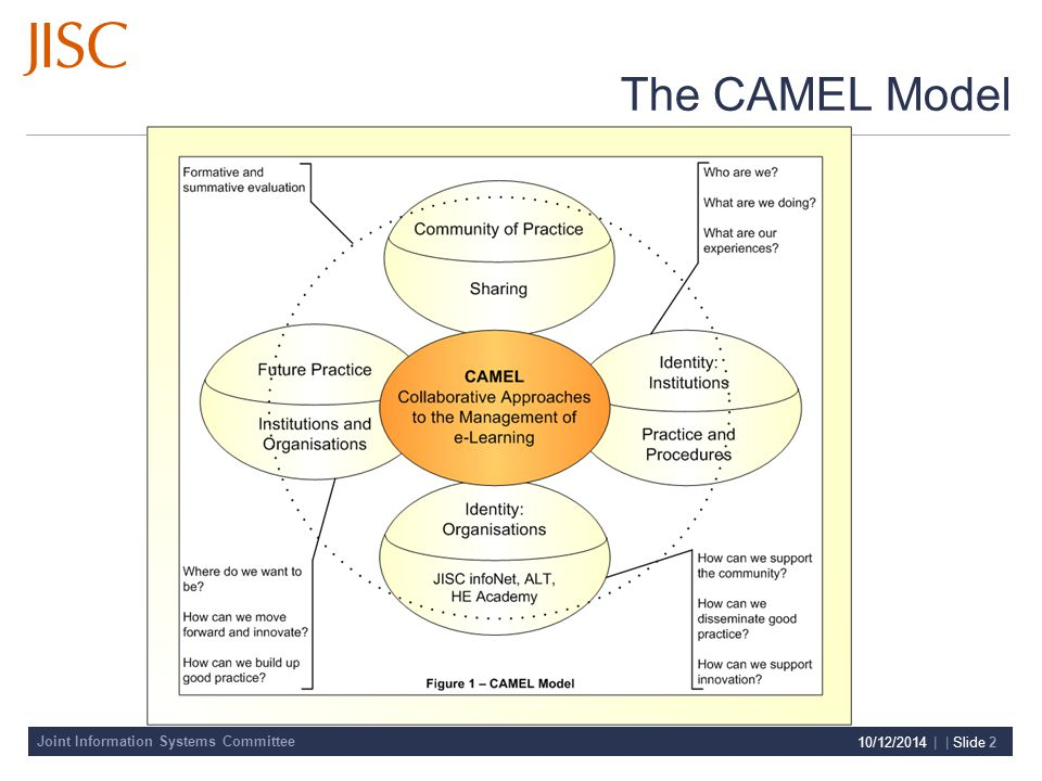 Joint Information Systems Committee 10/12/2014 | | Slide 2 The CAMEL Model