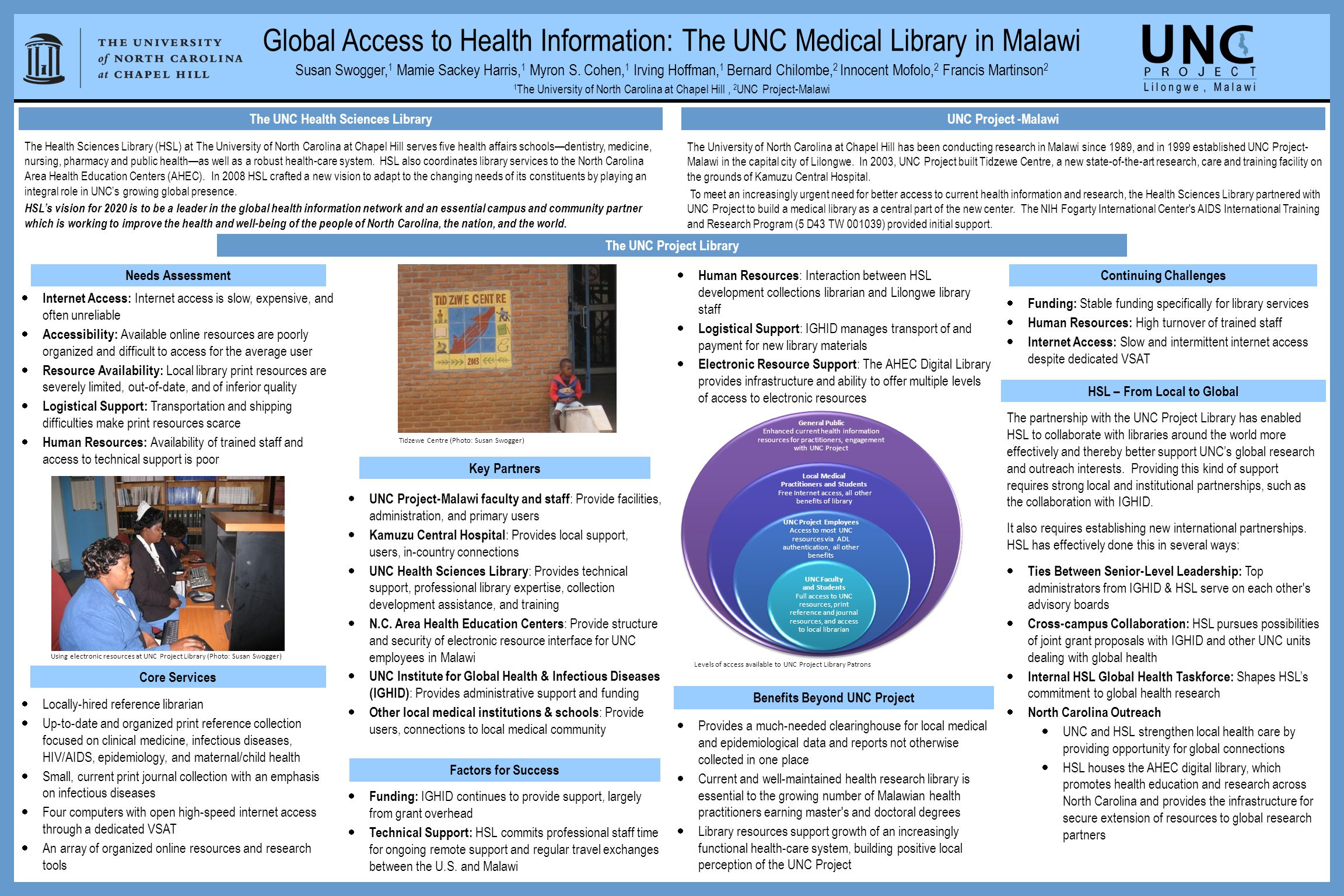 Global Access to Health Information: The UNC Medical Library in Malawi Susan Swogger, 1 Mamie Sackey Harris, 1 Myron S.
