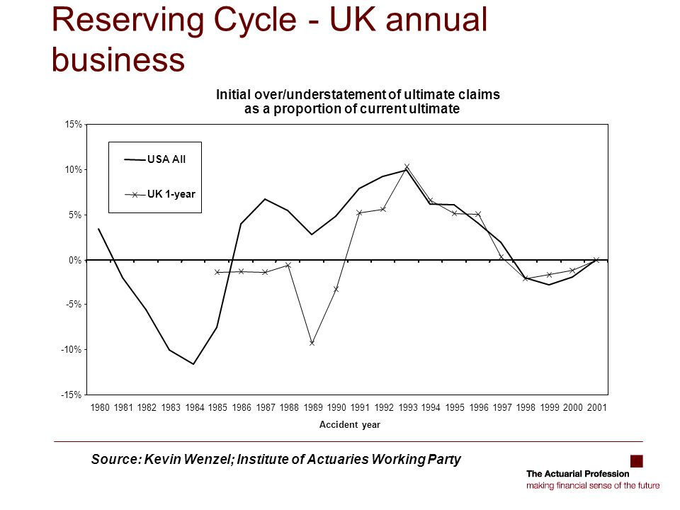 Approaching the cycle  Quantification of an explicit cycle risk is difficult  Understanding of the interdependencies in the business that both drive and react to the cycle will be key  Understanding the underwriting cycle is key to separately identifying the pricing risk from the claims risk components  What is the firms ability to withstand cyclical pressure  How does the firm manage the cycle  How realistic are the assessments of cycle as presented in management information  Underwriters assessment  Links to the reserve cycle  Changes in terms and conditions making it more difficult to quantify  Correlations of large shocks will be important but difficult to quantify  E.g.