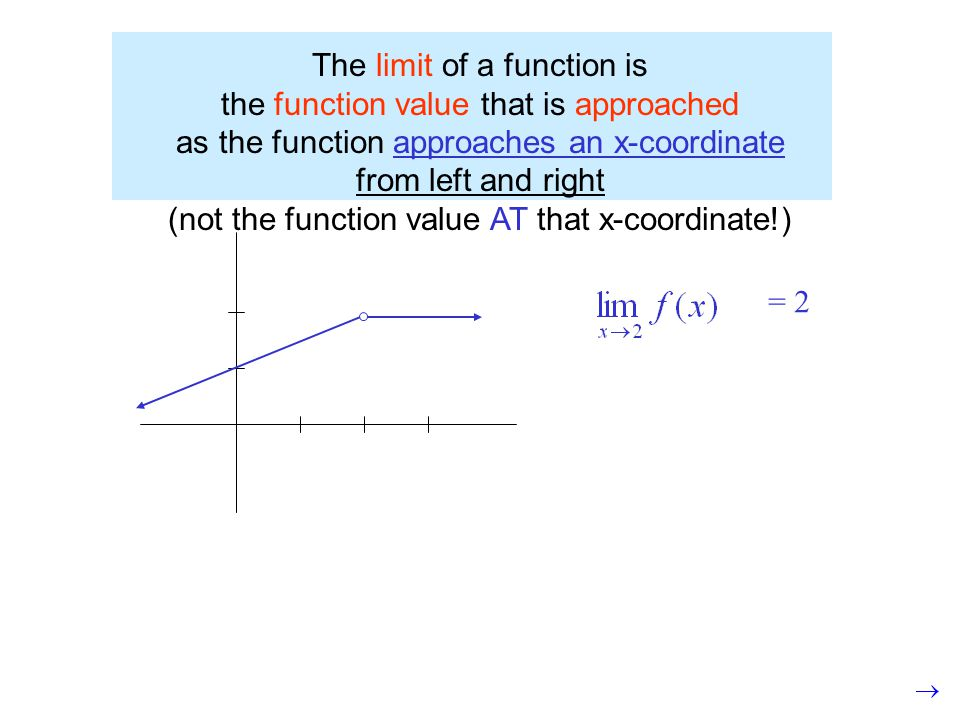 The limit of a function is the function value that is approached as the function approaches an x-coordinate from left and right (not the function value AT that x-coordinate!) = 2