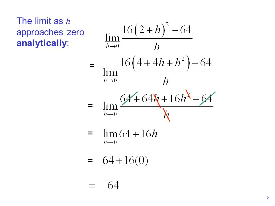 The limit as h approaches zero analytically: = = = =