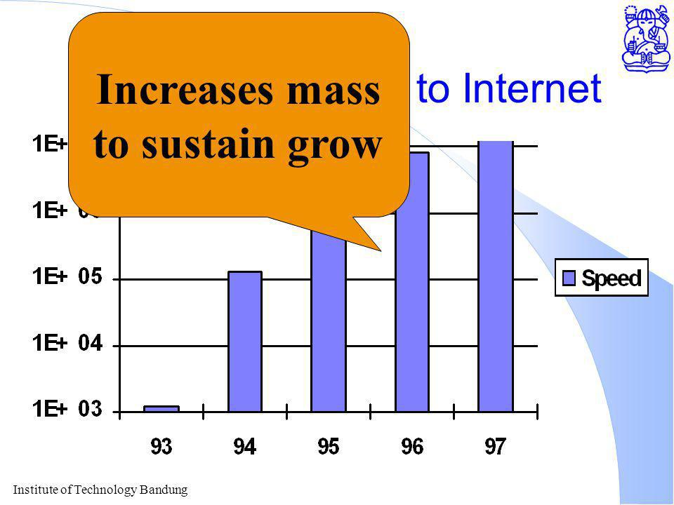 Institute of Technology Bandung Indonesian Speed to Internet Increases mass to sustain grow