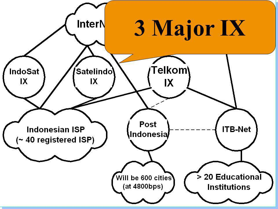 Institute of Technology Bandung 3 Major IX