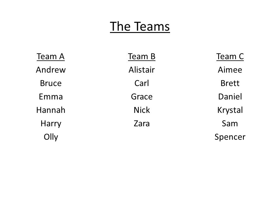 The Teams Team A Andrew Bruce Emma Hannah Harry Olly Team C Aimee Brett Daniel Krystal Sam Spencer Team B Alistair Carl Grace Nick Zara