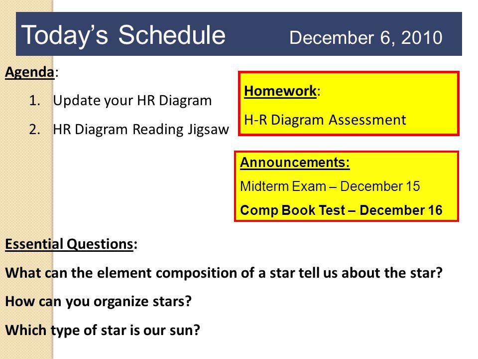Today's Schedule December 6, 2010 Agenda: 1.Update your HR Diagram 2.HR Diagram Reading Jigsaw Homework: H-R Diagram Assessment Essential Questions: W