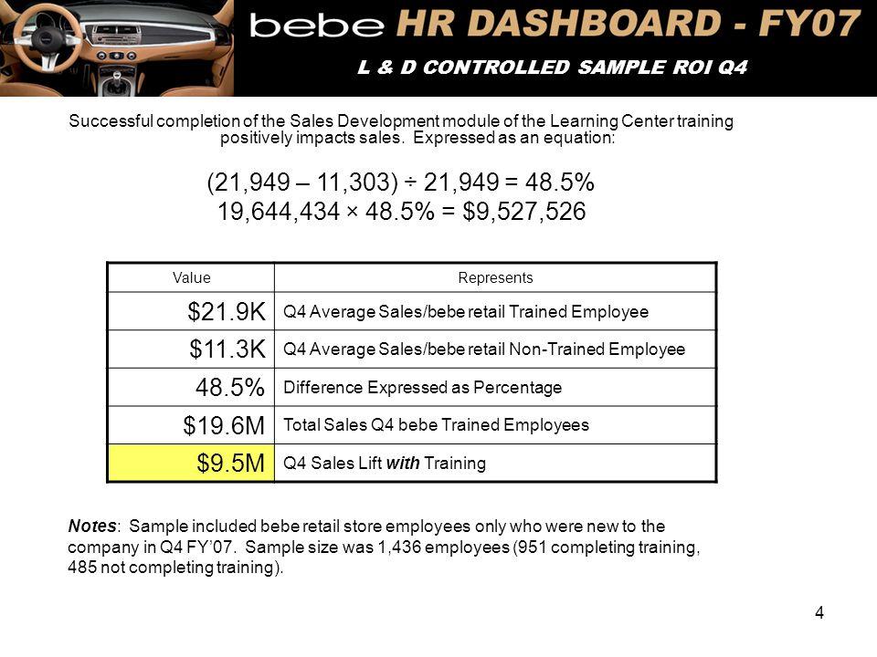 4 DEMOGRAPHIC SNAPSHOT – Q1 L & D CONTROLLED SAMPLE ROI Q4 ValueRepresents $21.9K Q4 Average Sales/bebe retail Trained Employee $11.3K Q4 Average Sale