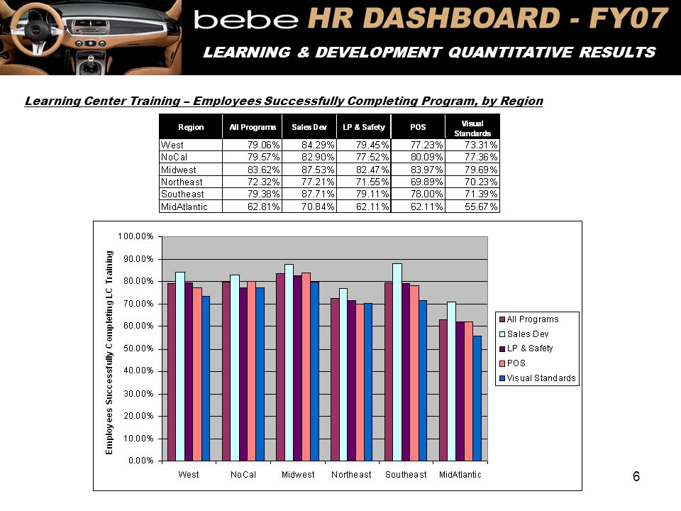 6 DEMOGRAPHIC SNAPSHOT – Q1 LEARNING & DEVELOPMENT QUANTITATIVE RESULTS Learning Center Training – Employees Successfully Completing Program, by Regio