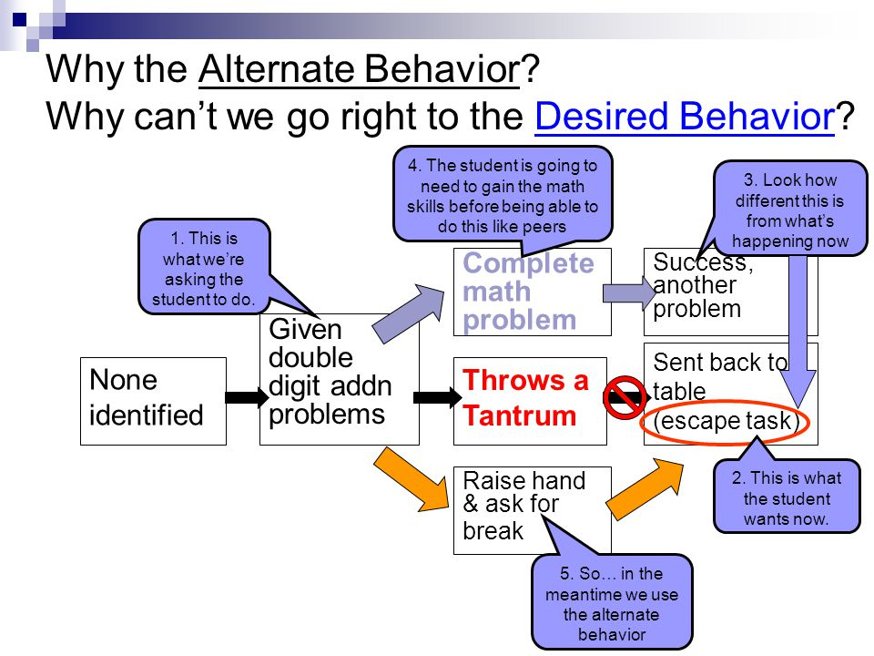 Why the Alternate Behavior? Why can't we go right to the Desired Behavior? Success, another problem Sent back to table (escape task) Complete math pro