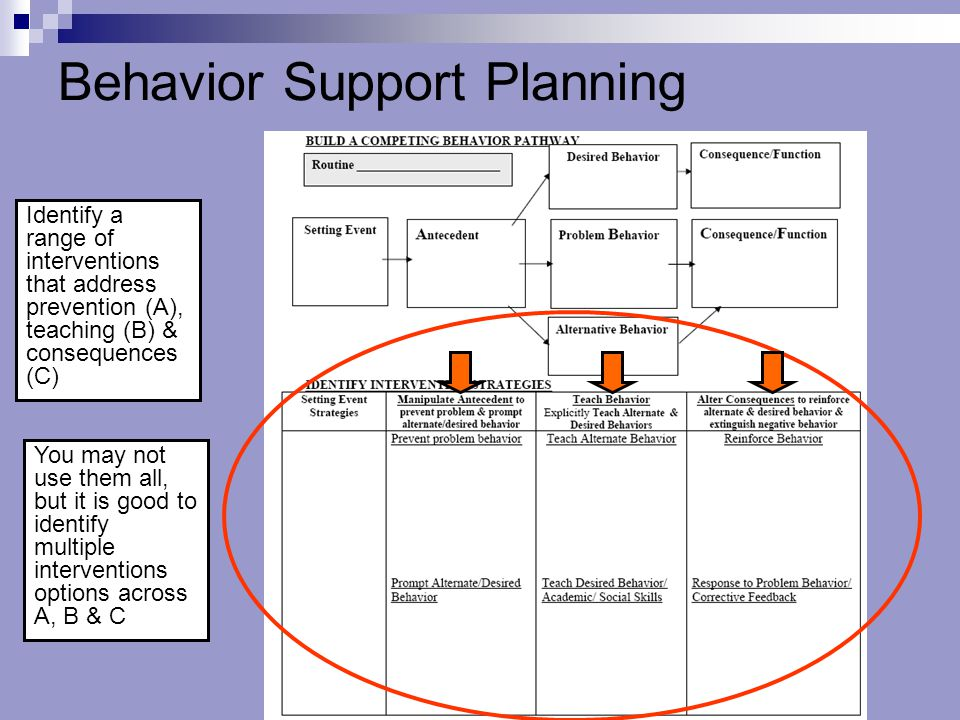 Behavior Support Planning Identify a range of interventions that address prevention (A), teaching (B) & consequences (C) You may not use them all, but