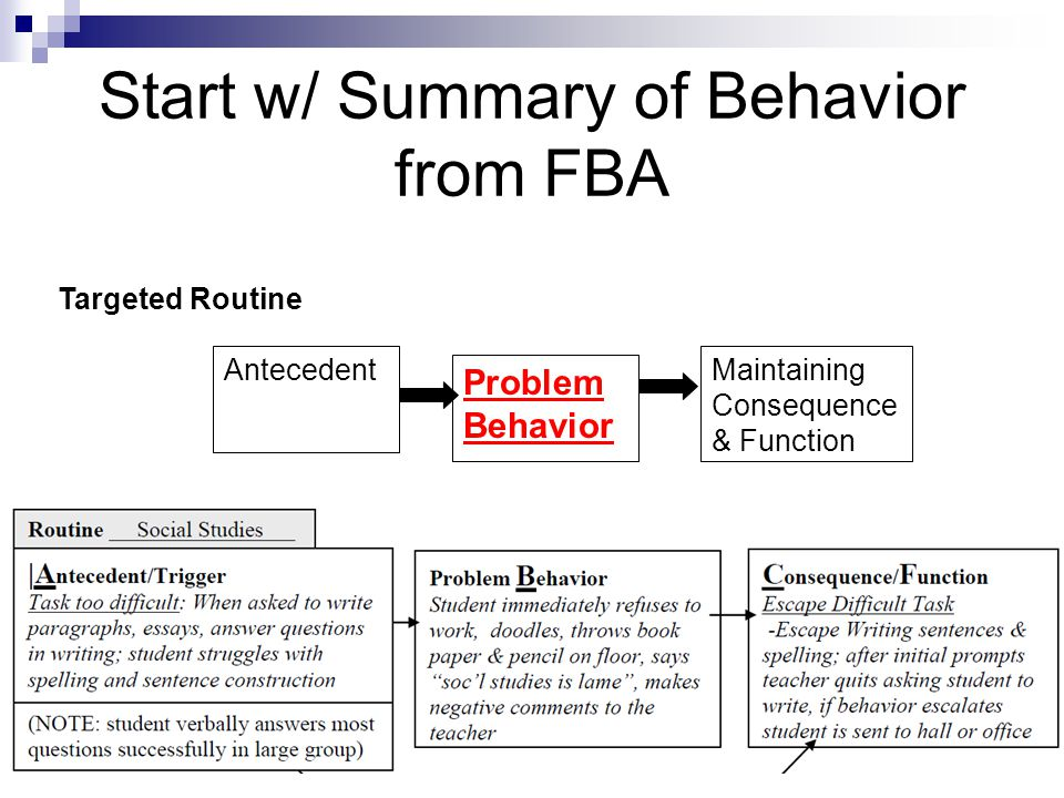 Competing Behavior Pathway: Alternative Behavior Example: Jason (from previous example) Antecedent Problem Behavior Consequence Avoid/Escape Difficult Task Crying Asking for an easier task/ worksheet Asked to do difficult tasks NOTE: This antecedent is not specific enough