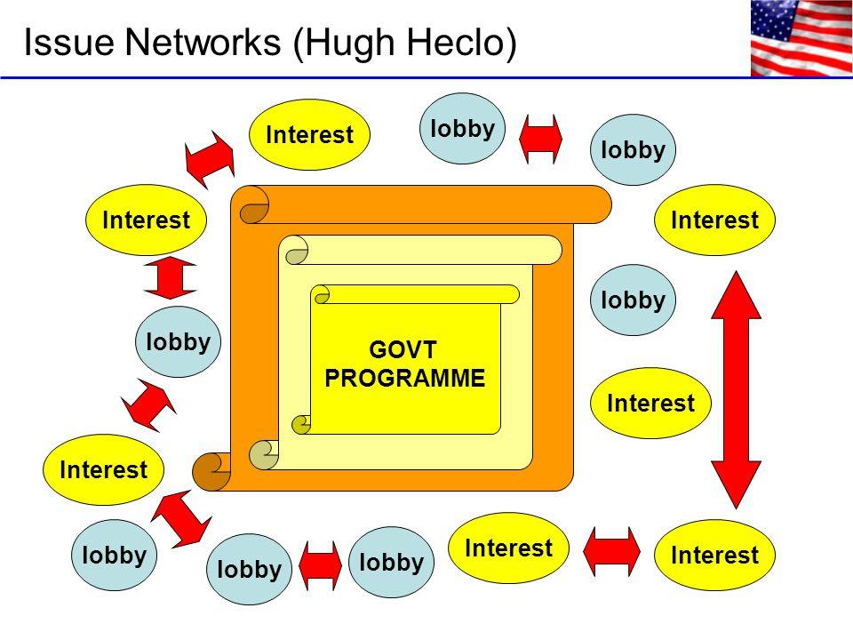 Issue Networks (Hugh Heclo) GOVT PROGRAMME lobby Interest lobby Interest