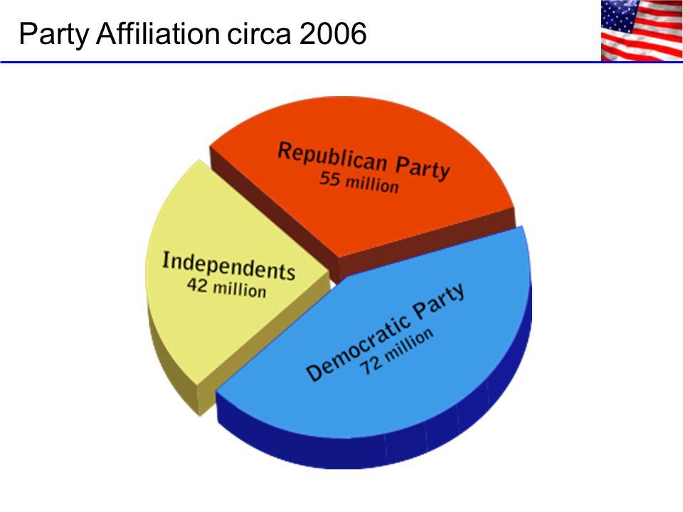 Party Affiliation circa 2006
