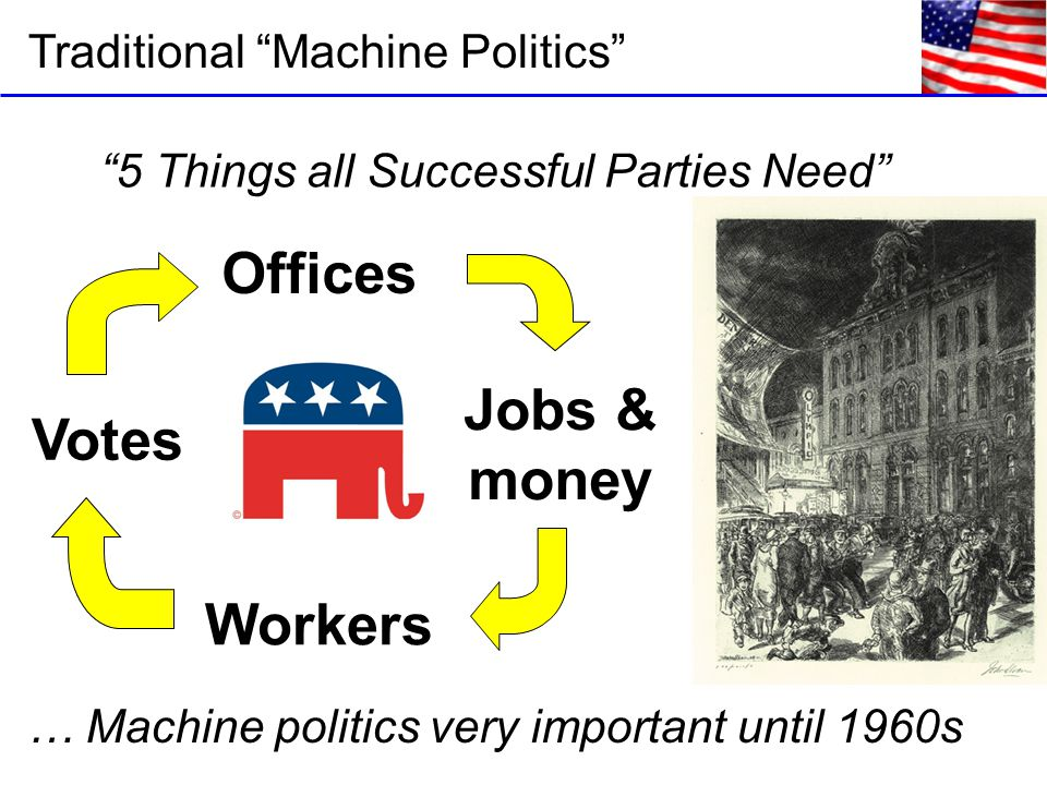 Traditional Machine Politics Offices Jobs & money Workers Votes 5 Things all Successful Parties Need … Machine politics very important until 1960s