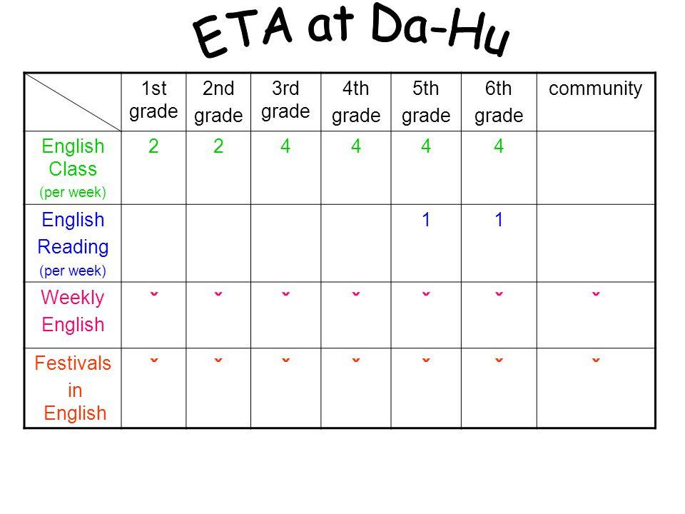 1st grade 2nd grade 3rd grade 4th grade 5th grade 6th grade community English Class (per week) 224444 English Reading (per week) 11 Weekly English ˇˇˇˇˇˇˇ Festivals in English ˇˇˇˇˇˇˇ