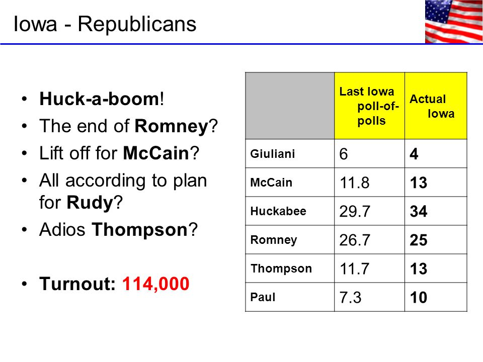 Iowa - Republicans Huck-a-boom. The end of Romney.