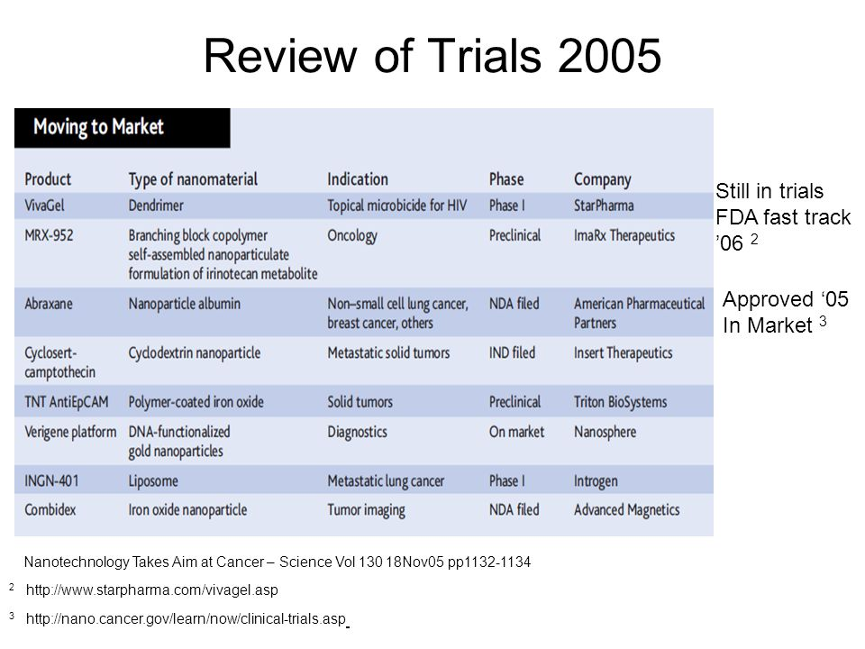 Review of Trials 2005 Nanotechnology Takes Aim at Cancer – Science Vol 130 18Nov05 pp1132-1134 Approved '05 In Market 3 3 http://nano.cancer.gov/learn/now/clinical-trials.asp Still in trials FDA fast track '06 2 2 http://www.starpharma.com/vivagel.asp