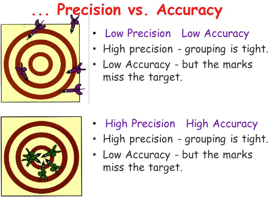 ... Precision vs. Accuracy Low Precision Low Accuracy High precision - grouping is tight. Low Accuracy - but the marks miss the target. High Precision