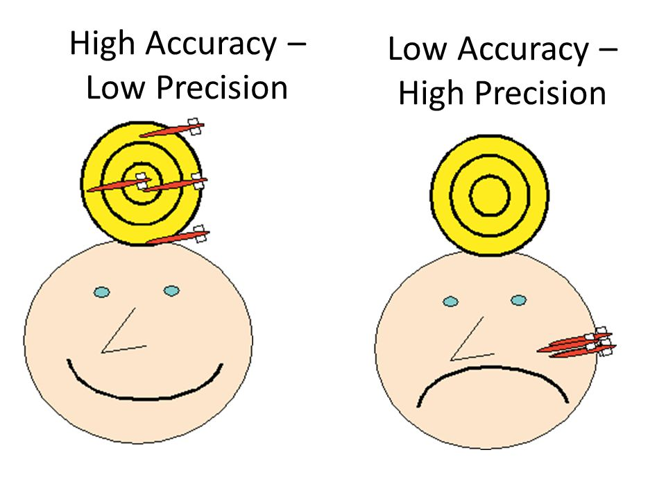High Accuracy – Low Precision Low Accuracy – High Precision