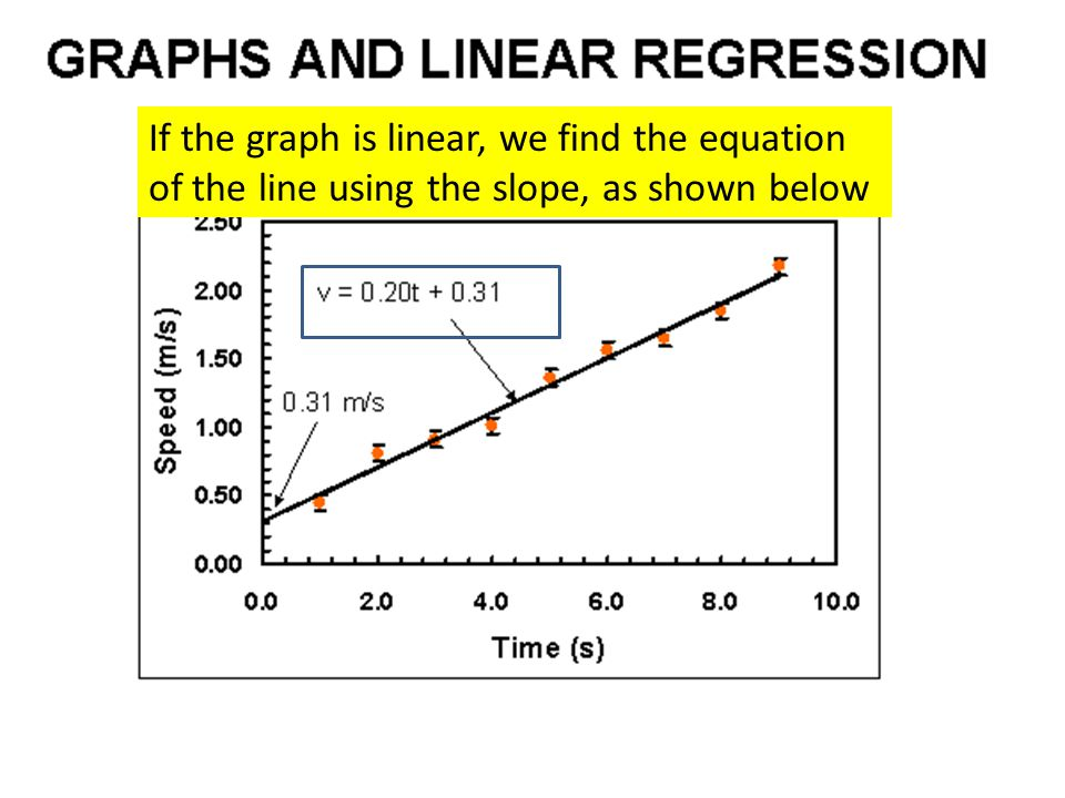 Graphs and linear regression con't If the graph is linear, we find the equation of the line using the slope, as shown below