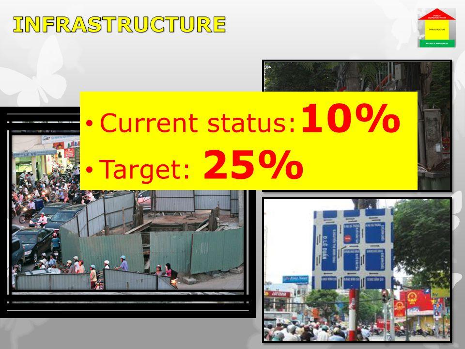 Current status: 10% Target: 25%