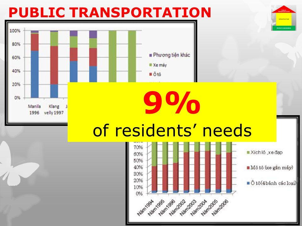 PUBLIC TRANSPORTATION 9% of residents' needs