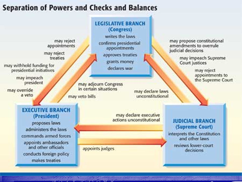 9.6 Checks and Balances A. Checks and Balances Between the Branches 1.To keep any one branch from dominating another the framers developed checks and