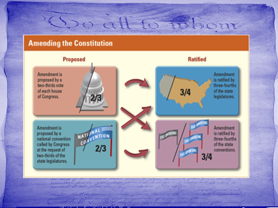 9.7 The Amendment Process A. The Amendment Process 1.In order to grow with the country the Constitution can be changed by adding an amendment. 2.To gi