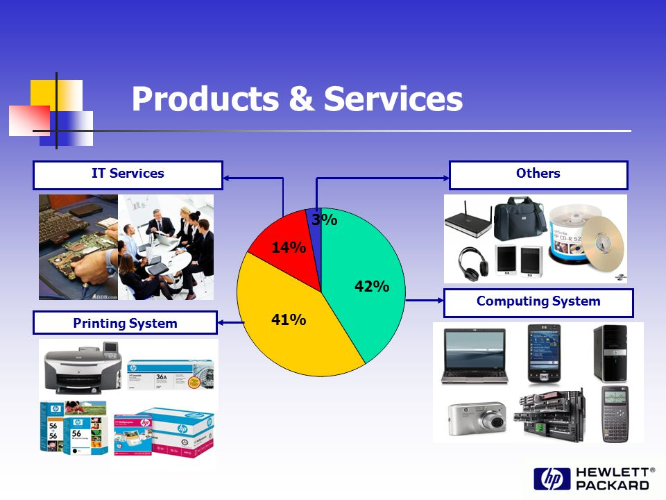 Products & Services Others Computing System IT Services Printing System 42% 41% 14% 3%