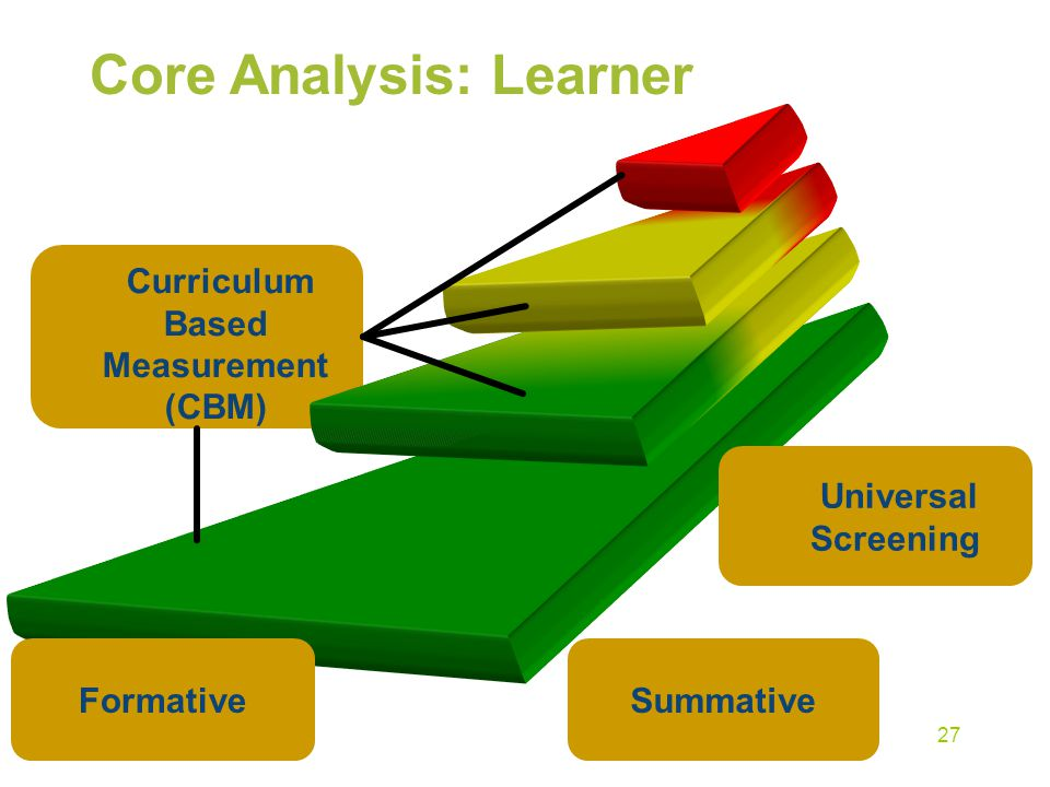 Universal Screening Core Analysis: Learner Curriculum Based Measurement (CBM) FormativeSummative 27