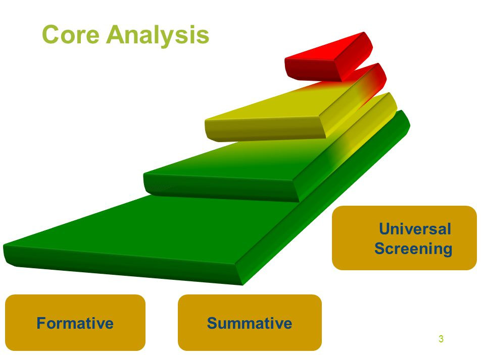 Formative Assessment Collected over time, rather than just at the end of a unit, semester, year Not a mastery measure Examples of Formative Assessment: Curriculum-Based Measurement, Common Assessments, Descriptive Feedback 14