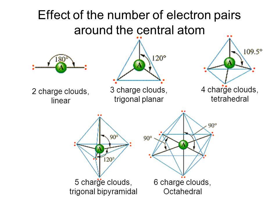 8–3 Effect of the number of electron pairs around the central atom 2 charge clouds, linear 3 charge clouds, trigonal planar 4 charge clouds, tetrahedr