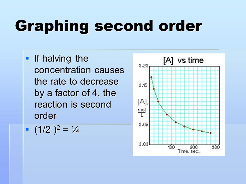 Graphing second order  If halving the concentration causes the rate to decrease by a factor of 4, the reaction is second order  (1/2 ) 2 = ¼