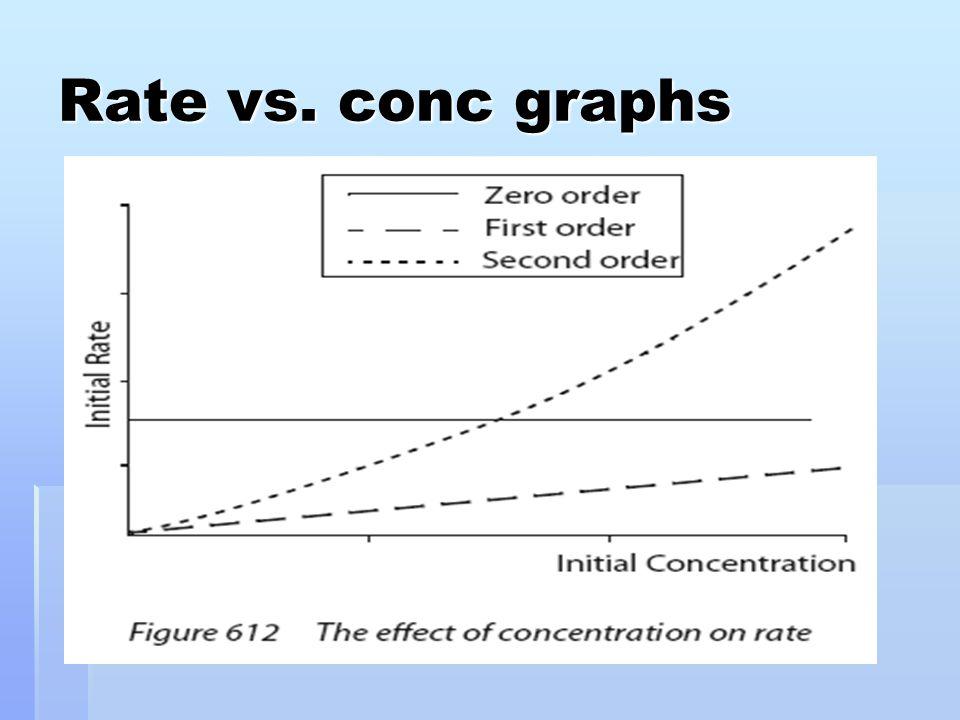 Rate vs. conc graphs