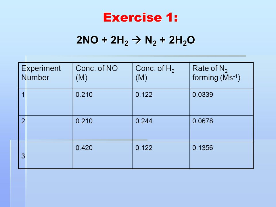 Exercise 1: 2NO + 2H 2  N 2 + 2H 2 O Experiment Number Conc. of NO (M) Conc. of H 2 (M) Rate of N 2 forming (Ms -1 ) 10.2100.1220.0339 20.2100.2440.0