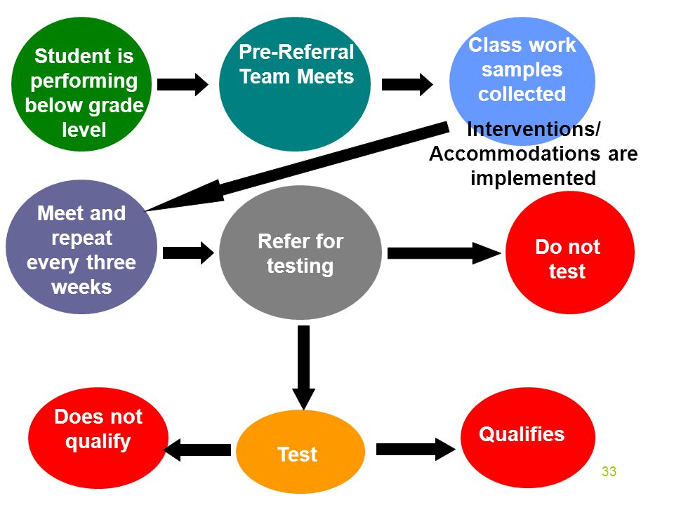 Student is performing below grade level Pre-Referral Team Meets Interventions/ Accommodations are implemented Class work samples collected Refer for t