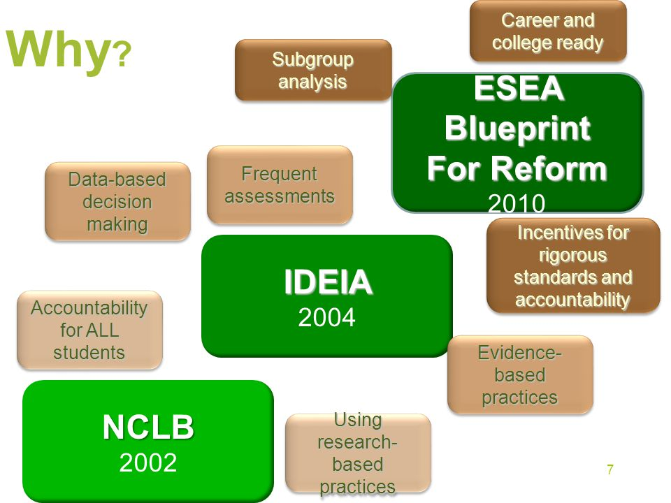 Why ? NCLB 2002 IDEIA 2004 ESEA Blueprint For Reform 2010 Accountability for ALL students Using research- based practices Data-based decision making E