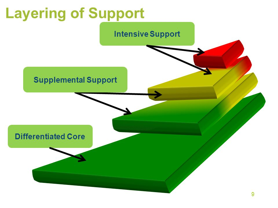 Layering of Support Differentiated Core Supplemental Support Intensive Support 9