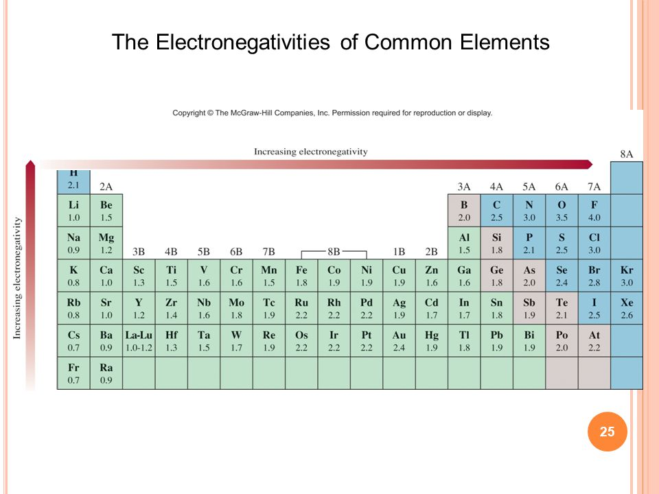 25 The Electronegativities of Common Elements