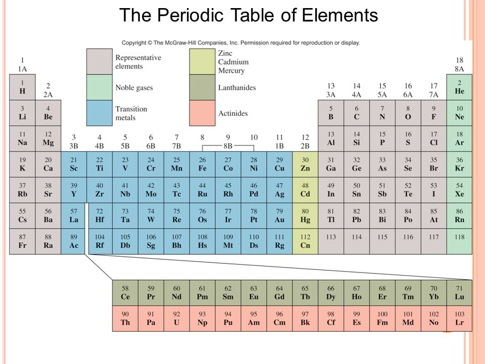 3 The Periodic Table of Elements