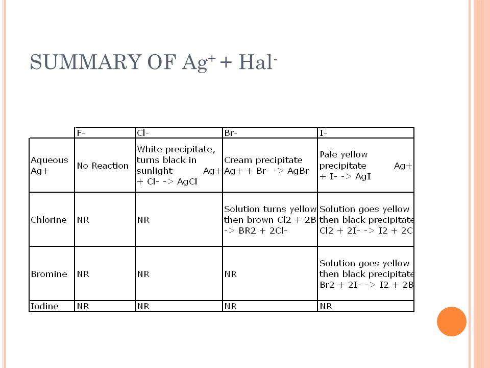 SUMMARY OF Ag + + Hal -