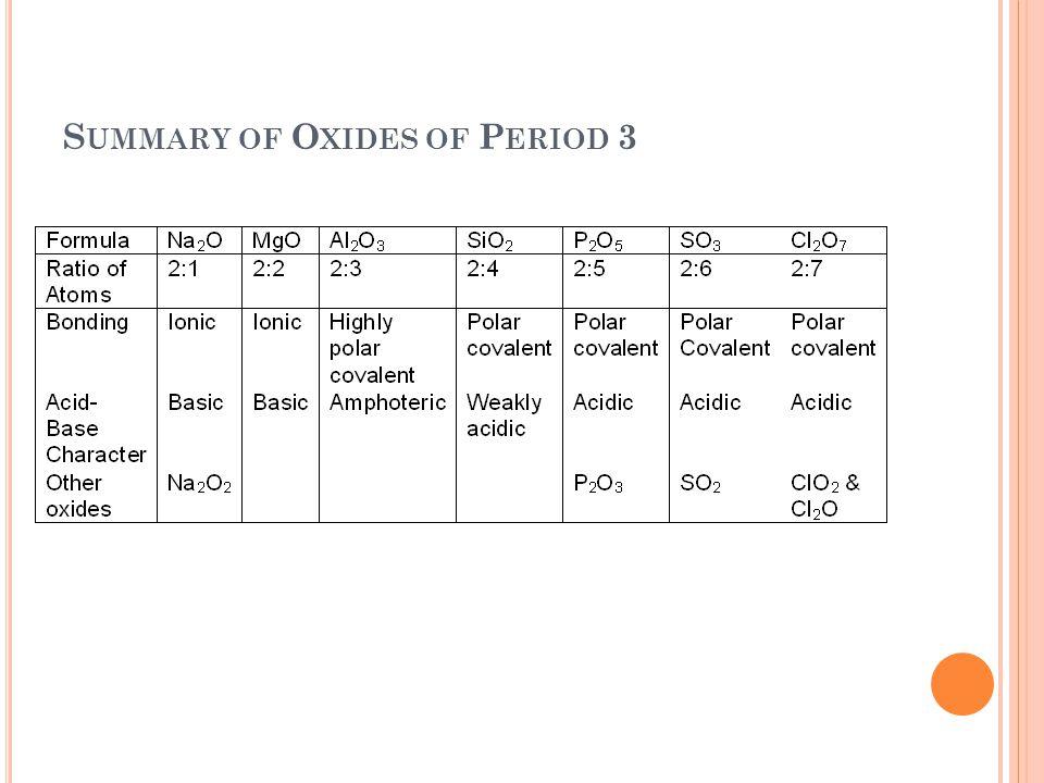 S UMMARY OF O XIDES OF P ERIOD 3