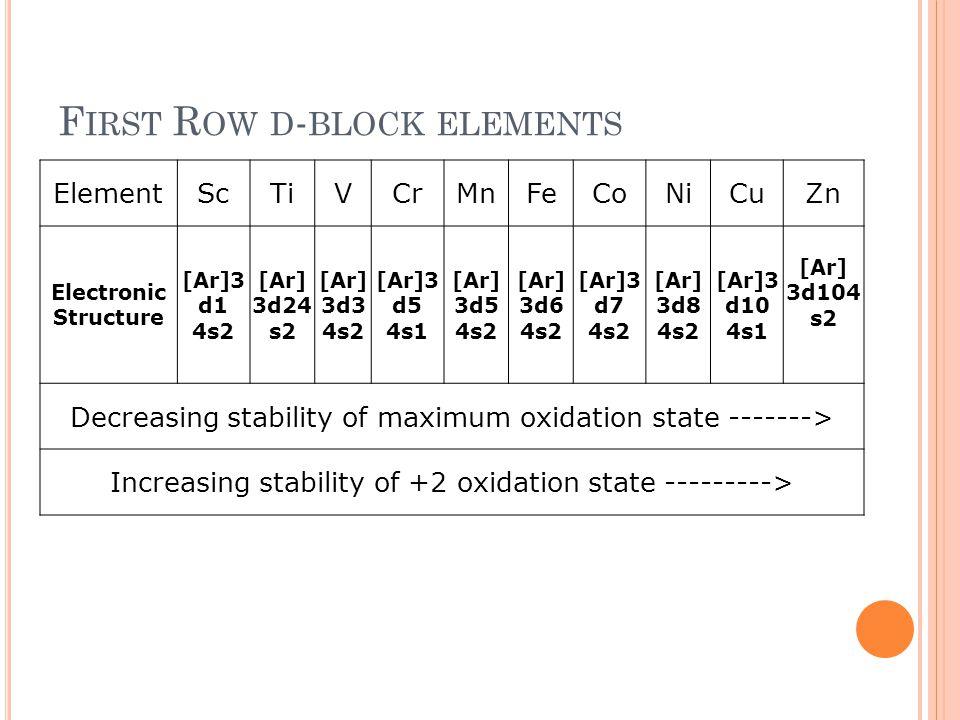 F IRST R OW D - BLOCK ELEMENTS ElementScTiVCrMnFeCoNiCuZn Electronic Structure [Ar]3 d1 4s2 [Ar] 3d24 s2 [Ar] 3d3 4s2 [Ar]3 d5 4s1 [Ar] 3d5 4s2 [Ar] 3