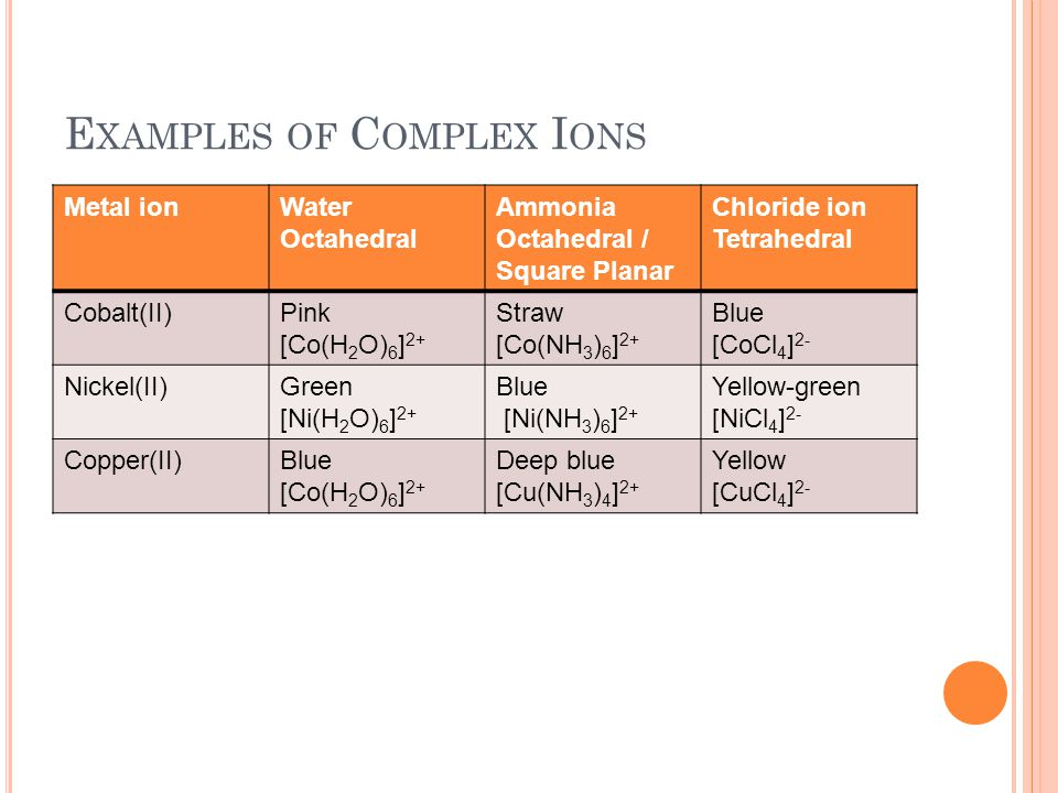 E XAMPLES OF C OMPLEX I ONS Metal ionWater Octahedral Ammonia Octahedral / Square Planar Chloride ion Tetrahedral Cobalt(II)Pink [Co(H 2 O) 6 ] 2+ Str
