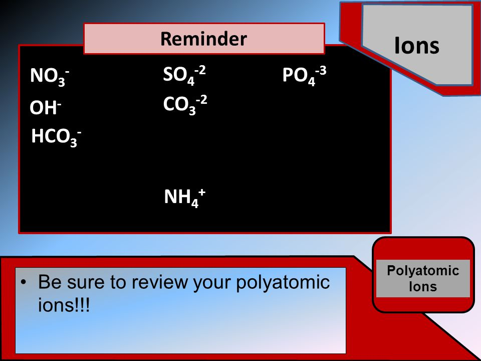 Ions Polyatomic Ions Be sure to review your polyatomic ions!!.