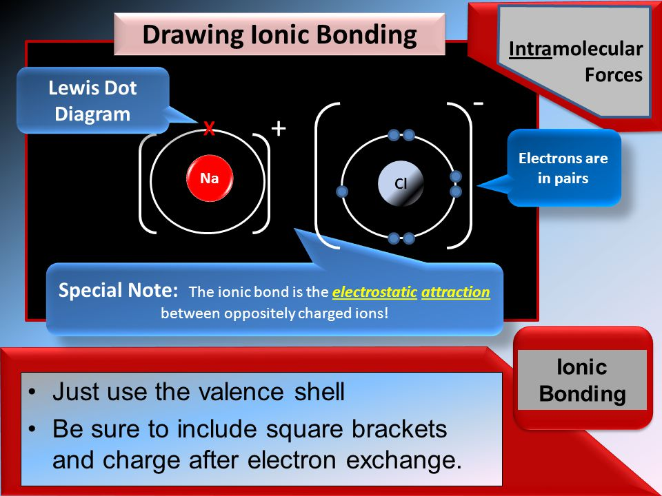 Intramolecular Forces Ionic Bonding Just use the valence shell Be sure to include square brackets and charge after electron exchange.