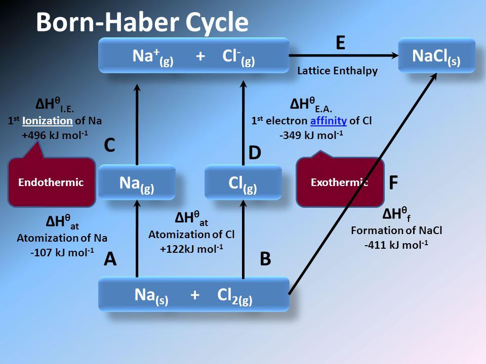 Born-Haber Cycle Na + (g) + Cl - (g) Na (s) + Cl 2(g) Na (g) Cl (g) NaCl (s) ΔH θ I.E.