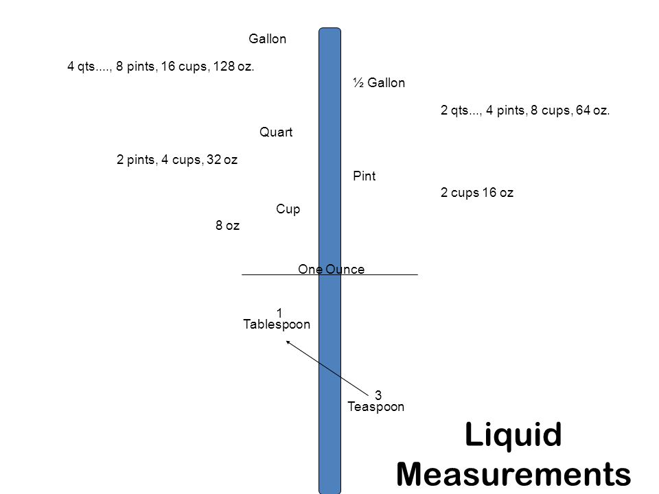 Liquid Measurements Gallon ½ Gallon Quart Pint Cup One Ounce Tablespoon Teaspoon 3 1 4 qts...., 8 pints, 16 cups, 128 oz.